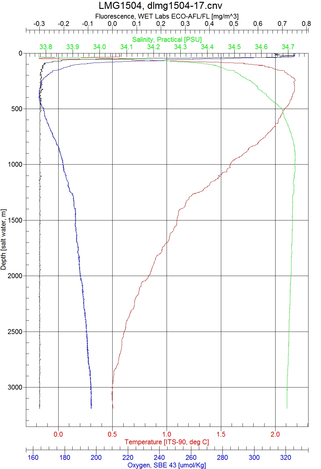 This CTD plot shows how salinity, temperature, oxygen, and fluorescence vary as a function of depth.